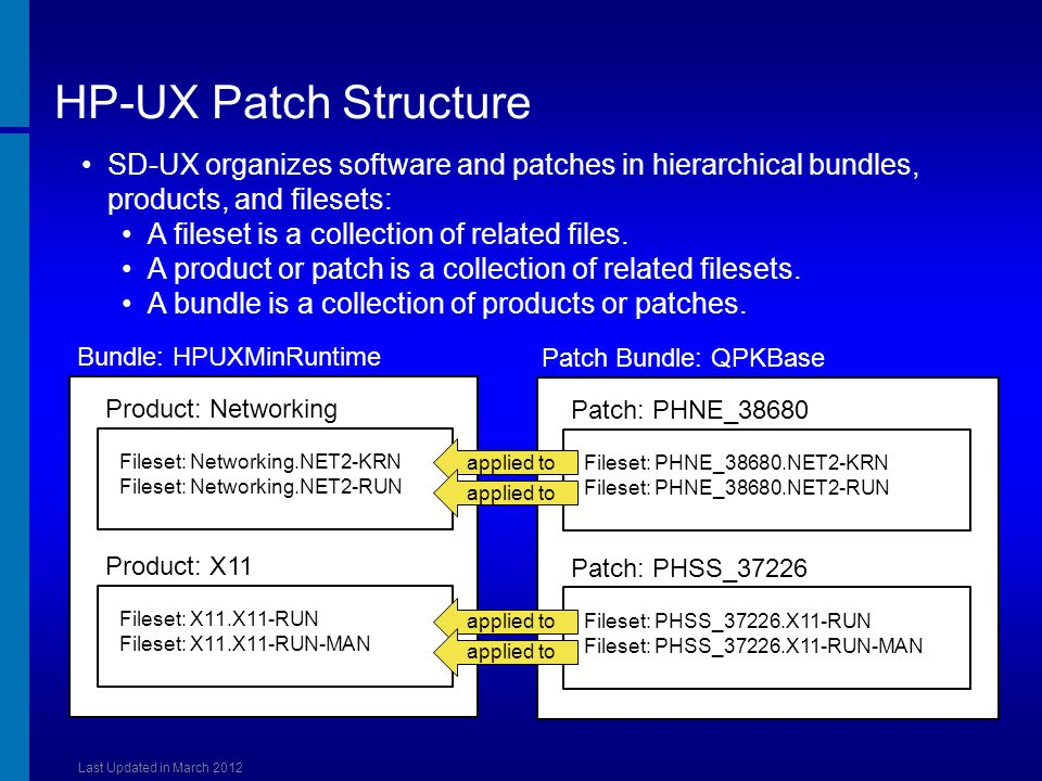 [Course Title] [Module Title] HP-UX Patch Structure. SD-UX organizes software and patches in hierarchical bundles, products, and filesets:
